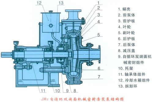 jm5自循环双端面机械密封渣浆泵